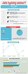Typický sázkař infografika